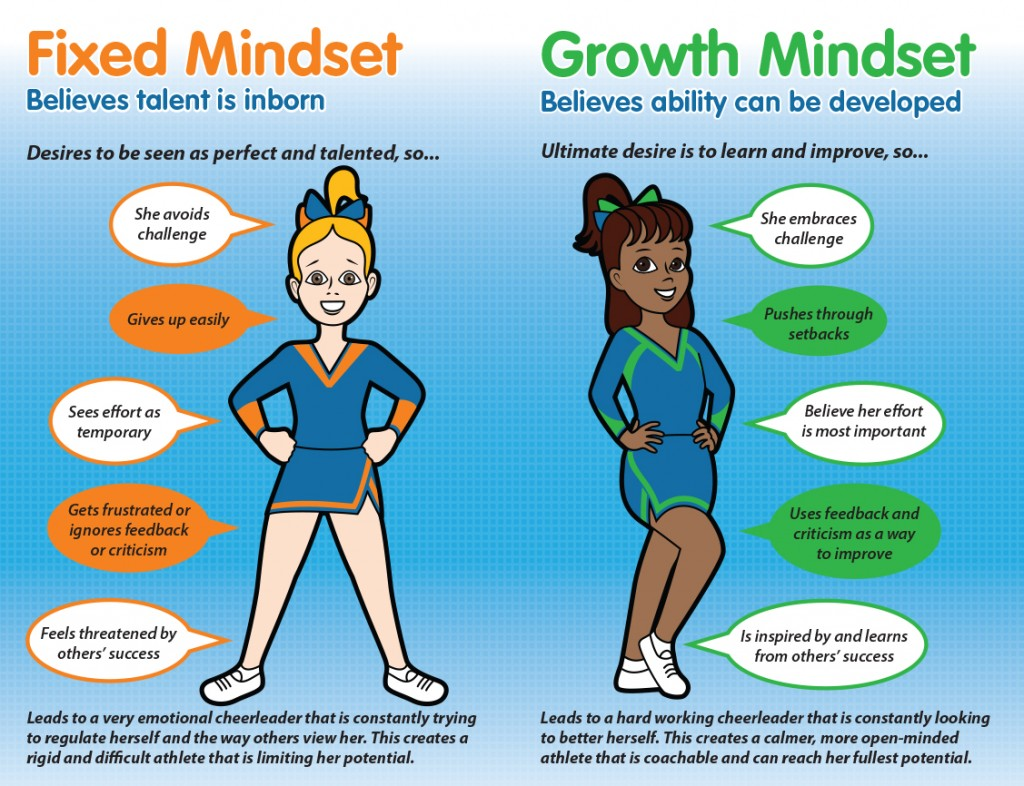 Growth Mindsets - Lessons - Tes Teach